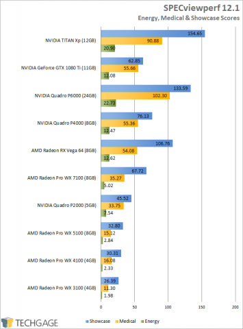 AMD-Radeon-RX-Vega-64-SPECviewperf-Energy-Medical-Showcase-Scores.png