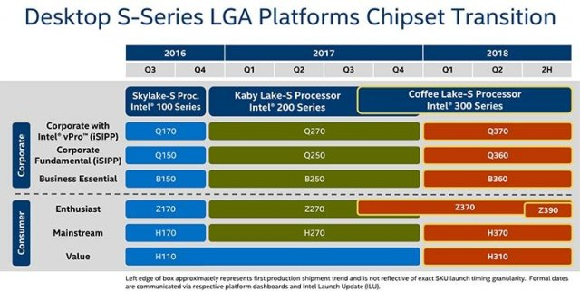 Intel-300-Series-8th-Gen-Chipset-Roadmap-For-Coffee-Lake-CPUs-Z370-Z390-H370-H310-B360-Q360-Q370.thumb.jpg.2484382bb3d398f8f4bc9ad26f4cd3d0.jpg